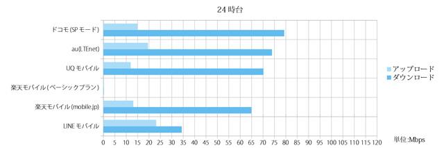 格安SIM(MVNO)2017年9月のスピードテスト