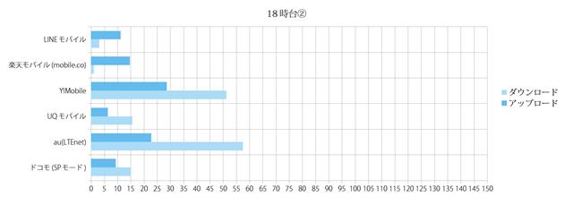 スピードテスト結果グラフ