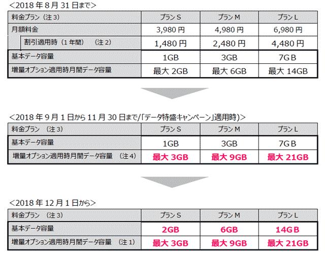 UQモバイル 増量表